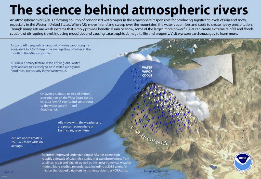 Graphic showing what atmospheric rivers are and how they affect precipitation